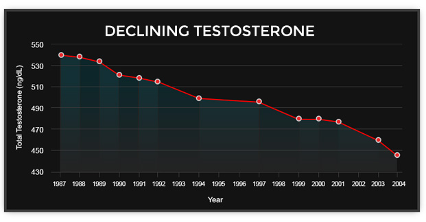 Chart showing decline of testosterone through generations